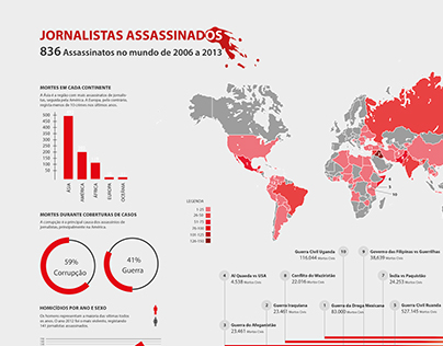 JOURNALISTS MURDERED INFOGRAPHICS