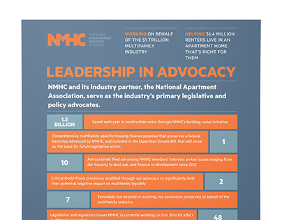 National Multifamily Housing Council Infographic