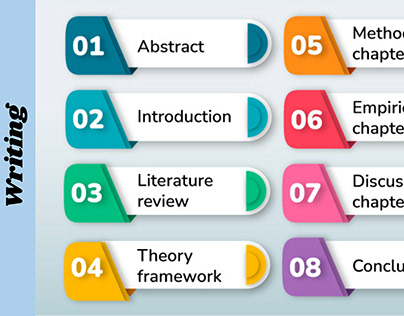 Structure Every Student Must Follow For Ideal Thesis