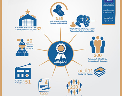 Infographics for AL-Mortaqa
