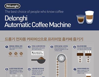 203 X DeLonghi Fully automatic coffee machine