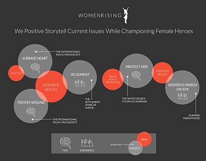 Impact Report Infographic- Women Rising