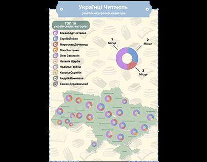 """Инфографика """"ТОП Українських Авторів"""""""