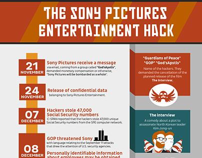 Peerlyst Infographics