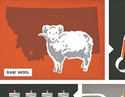 Duckworth Sheep to Shelf Poster