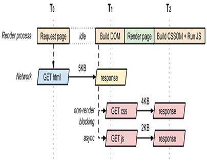 Eliminate Render-Blocking Resources Magento 2