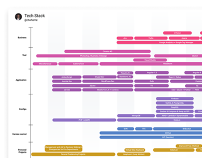My Tech Stack Timeline