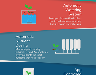 Grobo One Features Infographic