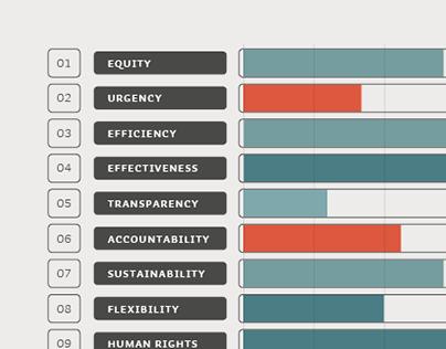 UNDP | data visualization