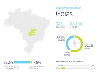 EDUCATION FACTS AND STATISTICS IN BRAZIL