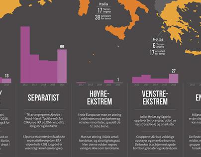 Terrorisme i Europa [infografikk]