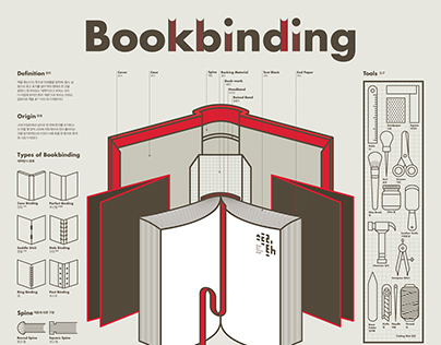 1603 Bookbinding Infographic Poster