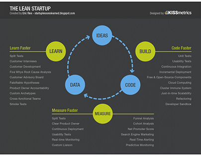 The Lean Startup Methodology for Launching a Product
