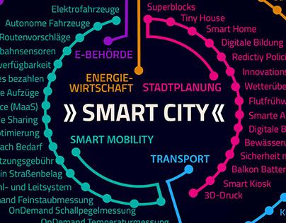 Stadt Darmstadt :: Smart City :: UX :: Produktidee