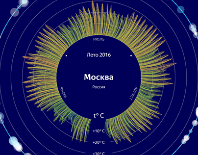 Yandex Weather Project
