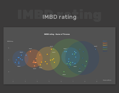 IMBD Rating - Game of Thrones