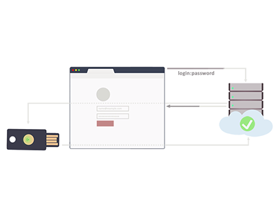 U2F Browser 2-step Authentication with YubiKey NEO