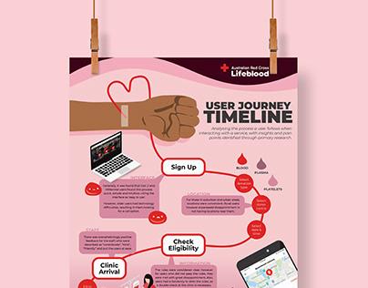 Red Cross Lifeblood 🩸 Service Analysis
