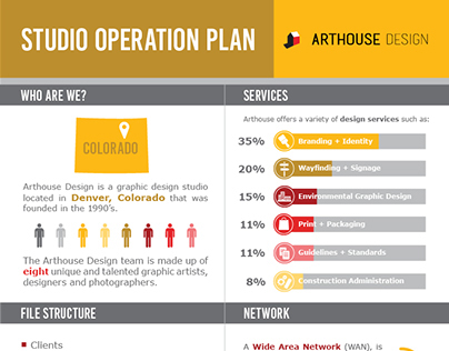 Arthouse Design In-House Infographic