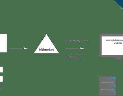 tech_writing_toolchain