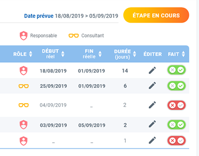 Dashboard - GED - Intranet, Les Sénioriales (2019)