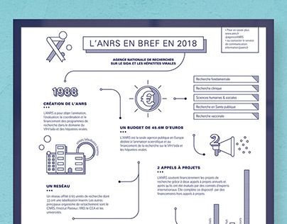 ANRS in numbers