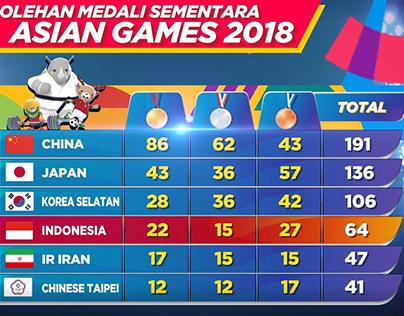 GRAFIS PEROLEHAN MEDALI & KLASEMEN ASIAN GAMES 2018