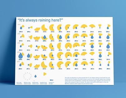 "'Its always raining here?"""