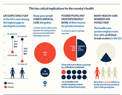 The Lancet - US Health & Inequality