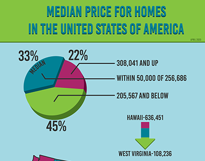 Infographic Home Prices in the US