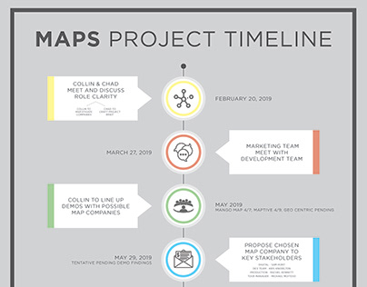 Corporate Project Timelines