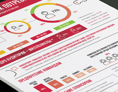 Nielsen: Cybersport Infographics