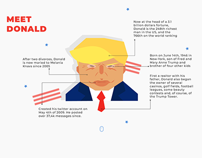 Donald Trump Tweet - Datavizualisation