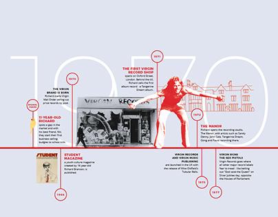 Virgin Global Timeline