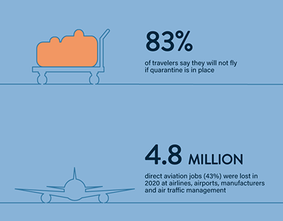 COVID'S IMPACT ON US AVIATION INDUSTRY