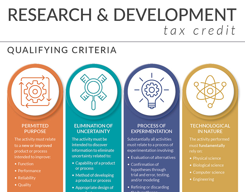 research and development tax credit - 808×632