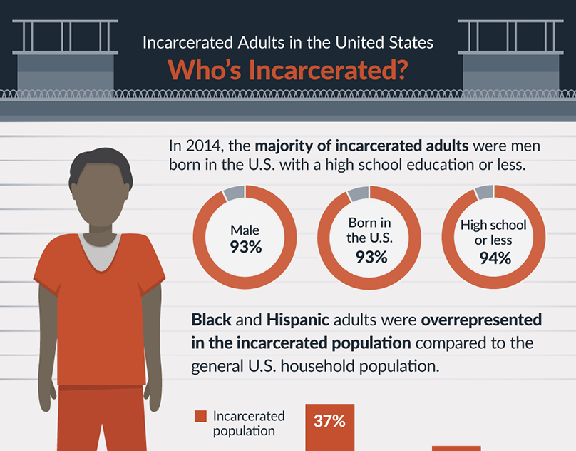 Incarcerated Adults Infographic