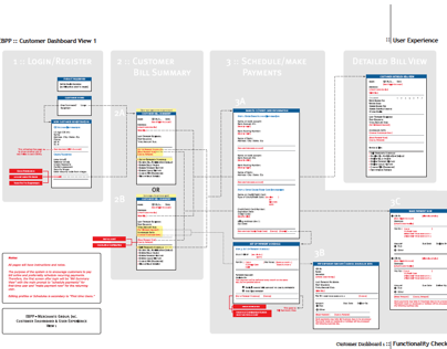 Information Architecture for Online Bill Payment