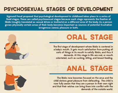 psychodynamic stages of development