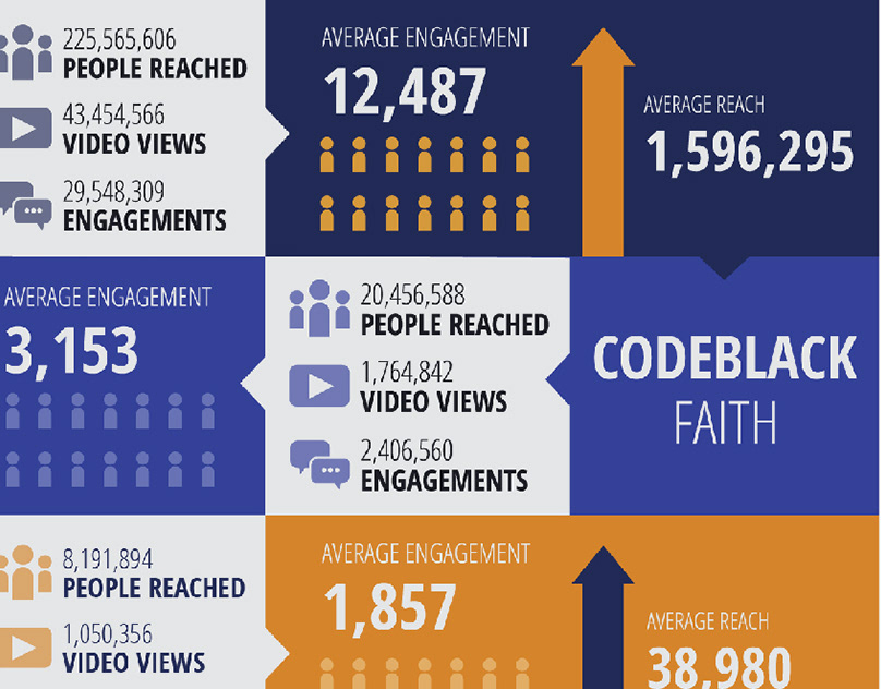 iFace Infographics