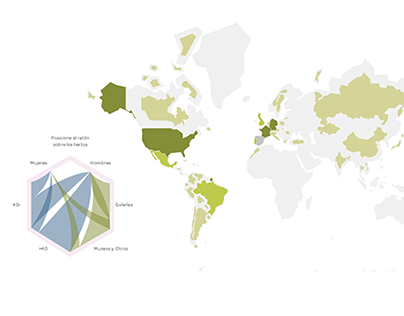 Arte en datos. Data visualization