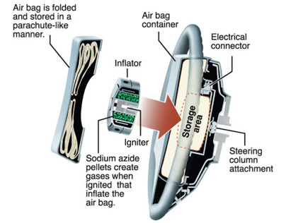 Airbag Diagram