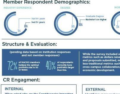 NACRO Executive Survey