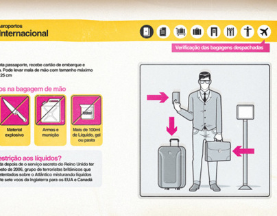 How Airport Security Work