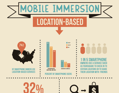 Mobile Immersion Day Infographics