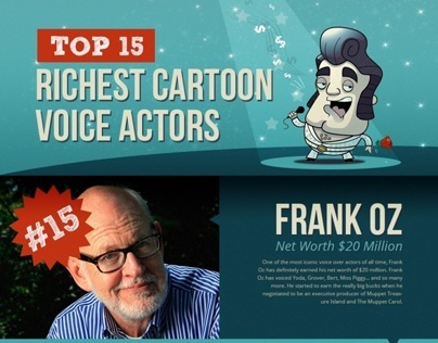 Infographic Top 15 Richest Cartoon Voice Actors