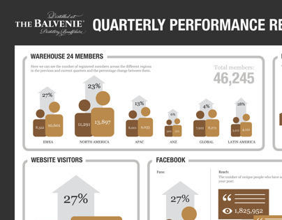 The Balvenie Quarterly infographic