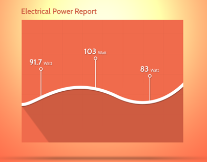 Graph of Electrical Report