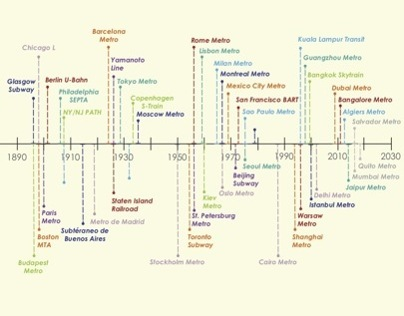 Subway Infographic