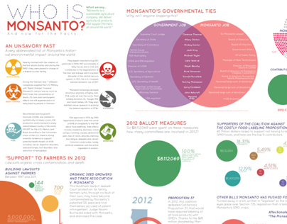 Who is Monsanto? Infographic
